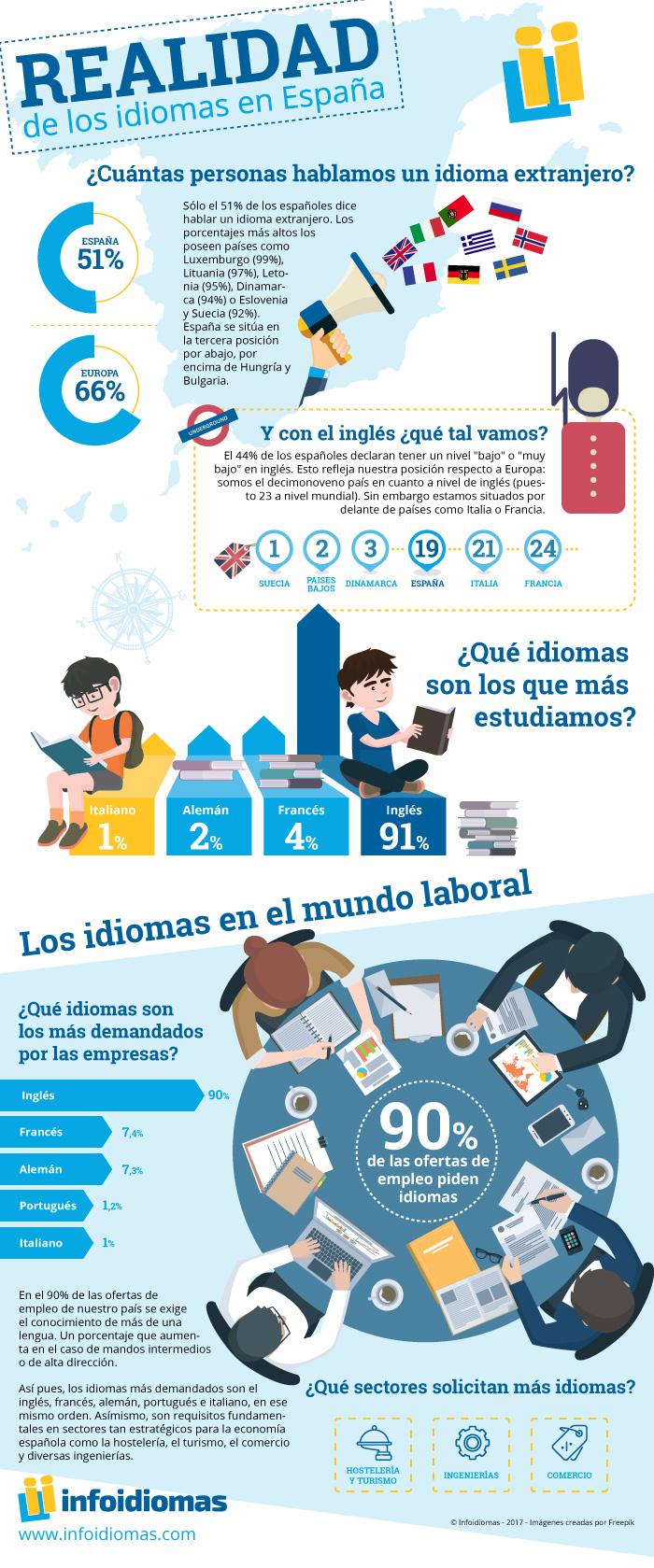 Realidad de los idiomas en España