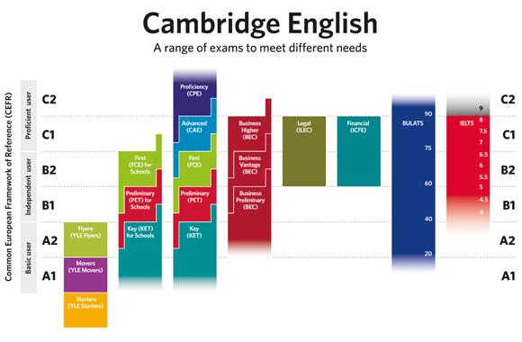Niveles de idiomas MCER y su equivalencia con exámenes oficiales en inglés