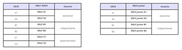 Esta tabla recoge las equivalencias de nivel de los títulos DELF y DALF