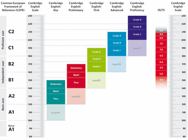 Si quieres obtener un título Cambridge de inglés estate atento a este gráfico